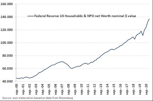 grafico reserva federan households articulo inflación