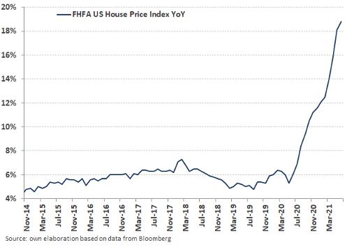 gréfico FHFA US house price índice artículo inflación