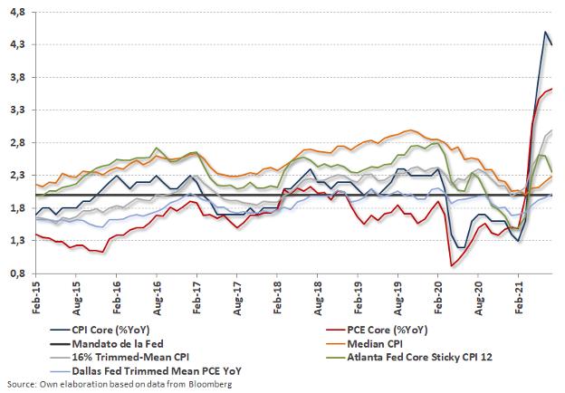 gráfico de apoyo artículo inflación