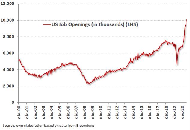 gráfico US job openings artículo inflacion