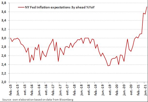 Gráfico de las expectativas de inflación a 3 años