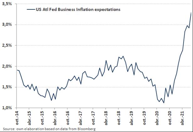 gráfico de expectativas de inflación