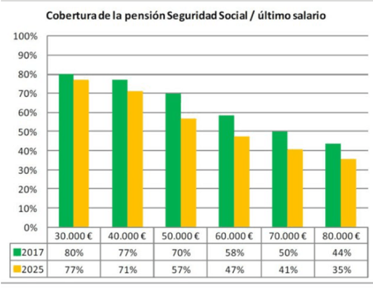 gráfico que muestra el porcentaje de último salario que cubre la pensión de la Seguridad Social