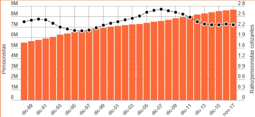 gráfico de la ratio cotizantes por pensionistas en España