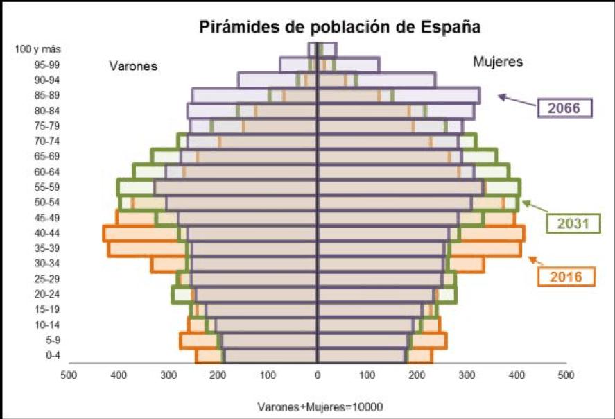 pirámides de población en España 2016, 2031 y 2066