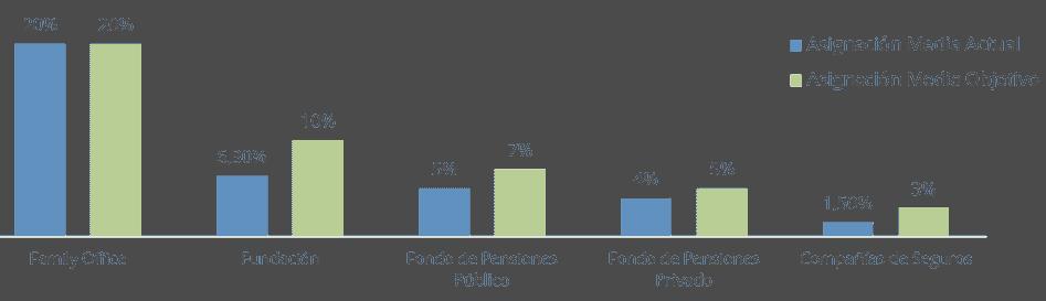 Asignación media de diferentes tipos de inversores