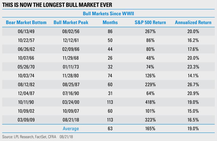 Bull market ever