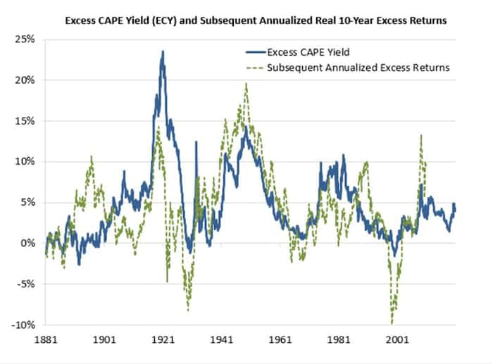 Excess CAPE Yield | Acacia Inversion