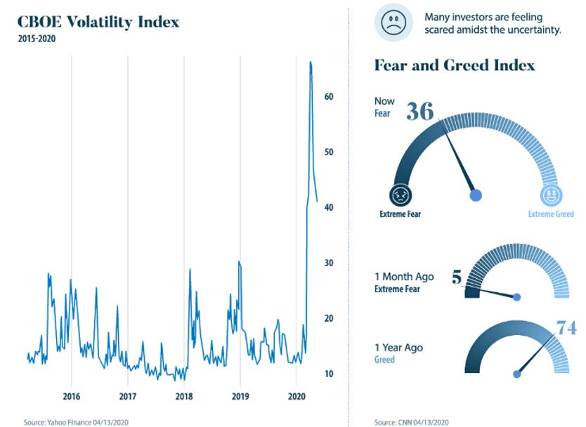 grafico indice volatilidad CBOE articulo acacia inversion