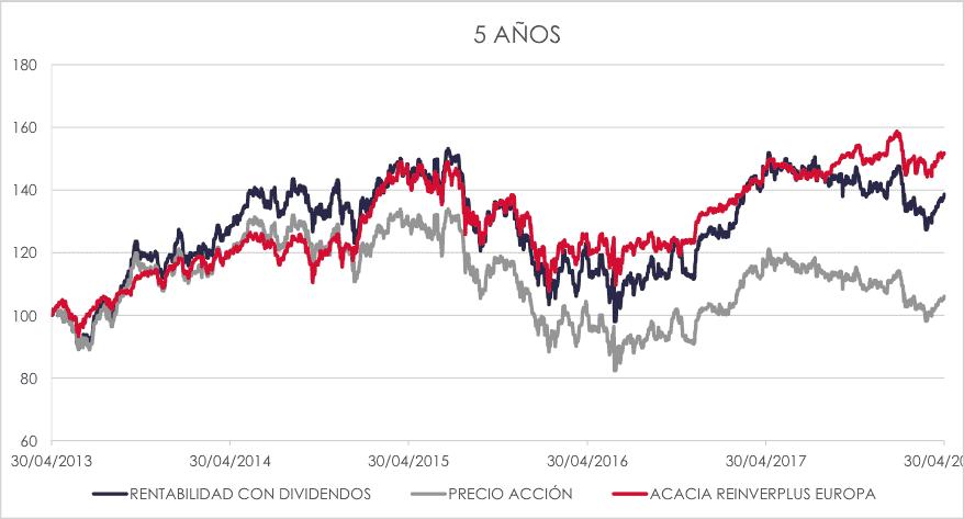 Cartera de acciones vs Acacia Reinverplus 5 años