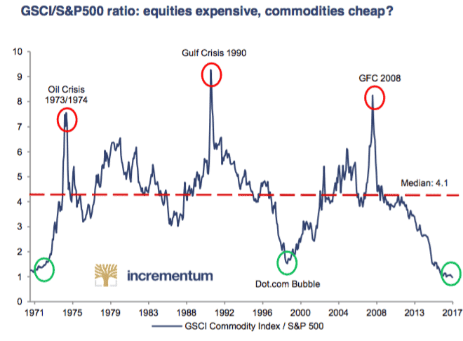 Commodities-vs-SP500-ratio-historical-may-17