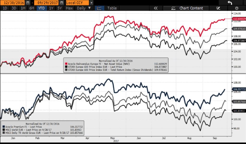 gráficos comparación entre Acacia Reinverplus y Acacia Premium con sus índices