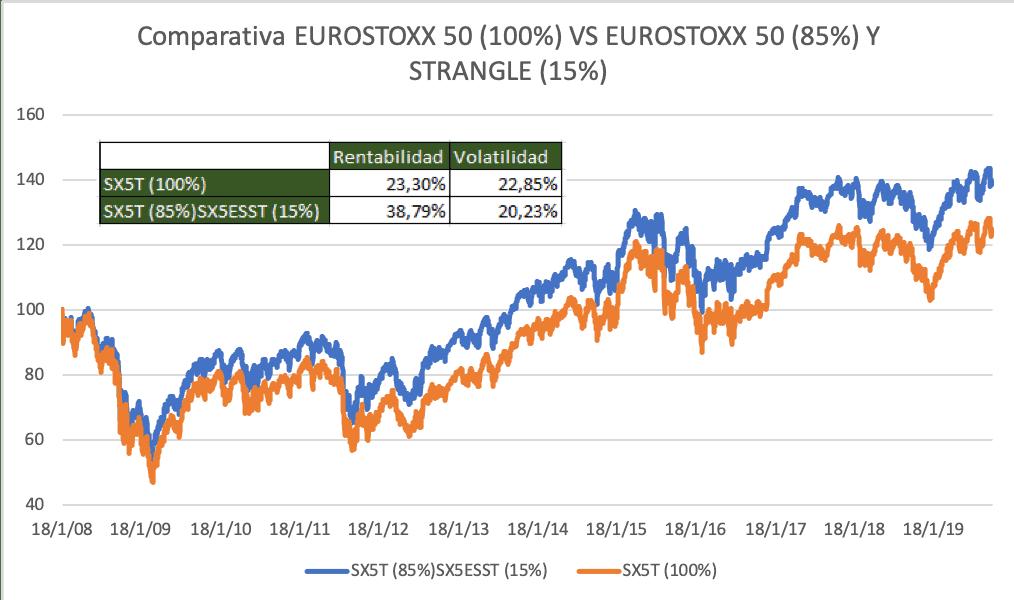 Comparativa Eurostoxx 50 vs Eurostoxx 50 y Strangle