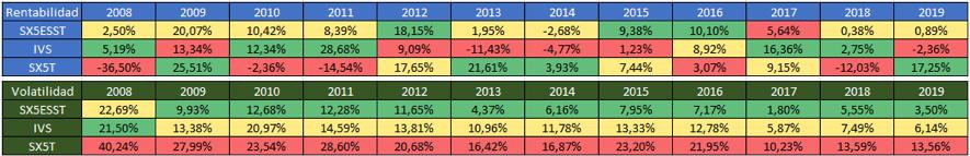 Cuadro resumen de Volatilidad y rentabilidad año a año