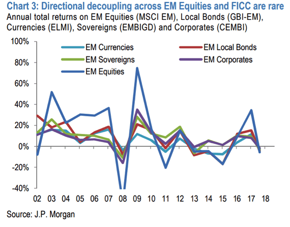 Directional decoupling across EM Equities and FICC are rare