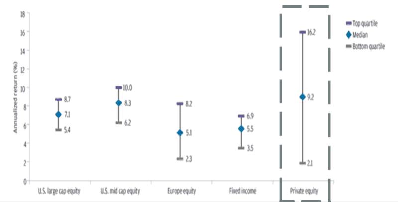 Dispersión de rentabilidad por tipología