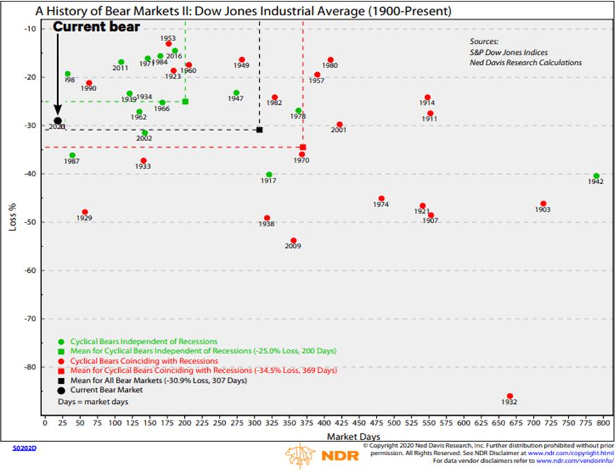 gráfico Dow Jones Industrial average 1900-ahora