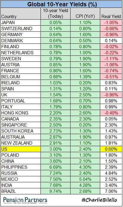 Global 10 years interest rate_yields_real interest rates 24 apr-18