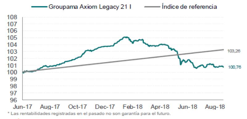 Groupama Axiom Legacy 21