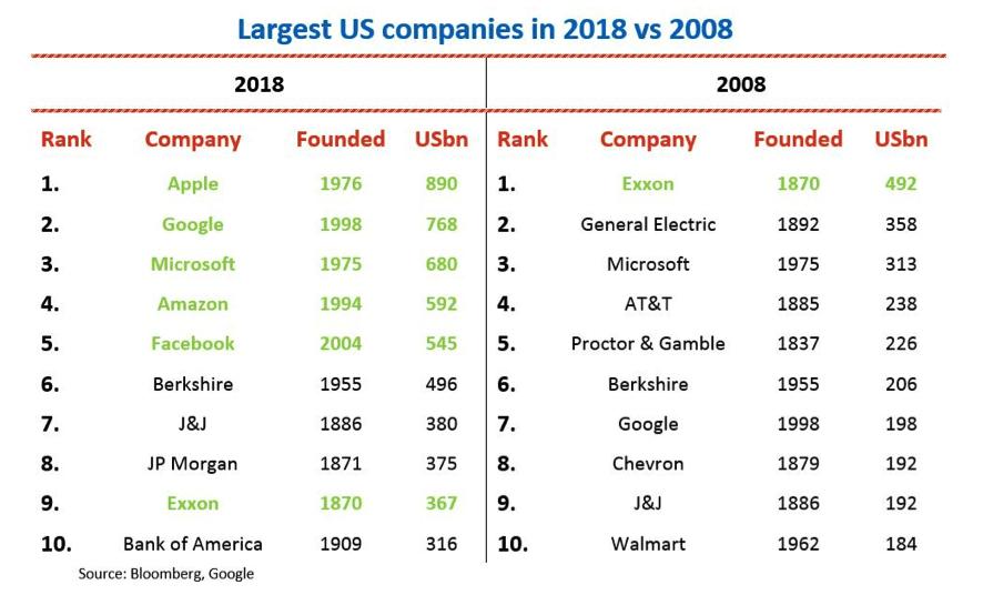 Largest US companies 2018