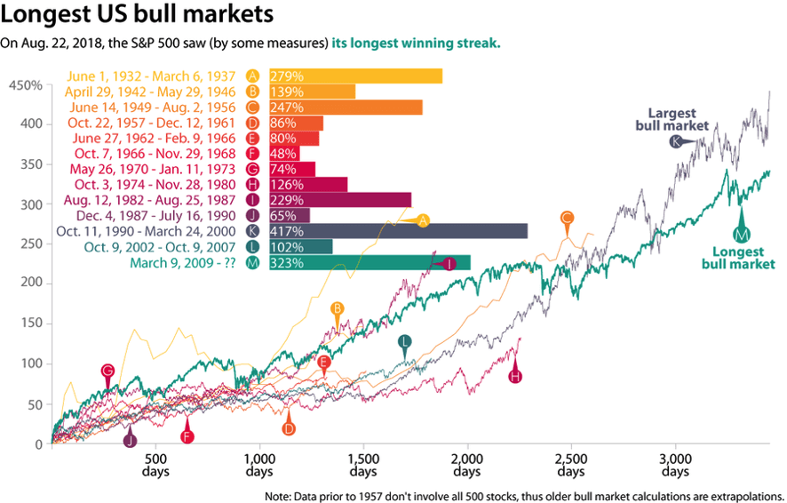 Longest US bull markets
