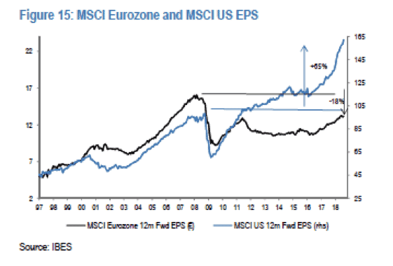 MSCI Eurozone and MSCI US EPS