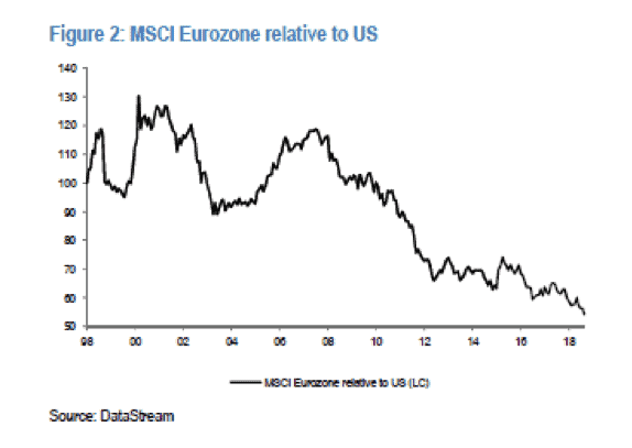 MSCI Eurozone relative to US