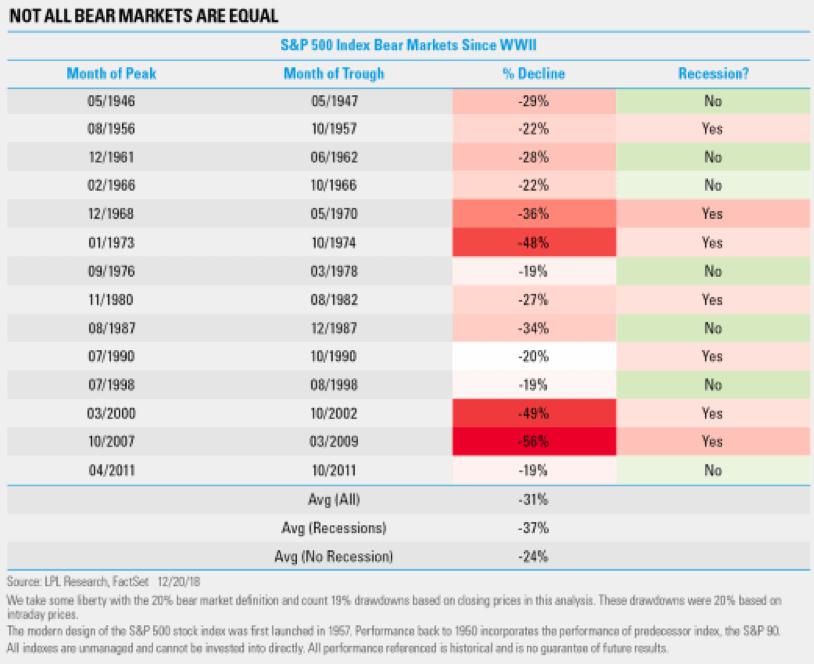 cuadro de correlacion entre mercados bajistas y recesion