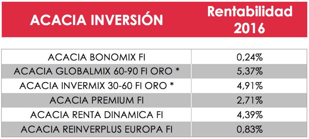 Resultados-de-los-fondos-de-Acacia-Inversión-en-2016