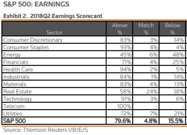 S&P500 Earnings