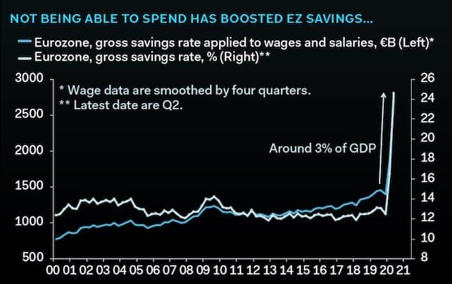 Ahorro eurozona | Acacia Inversion
