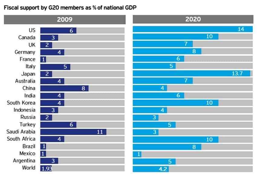 Apoyo fiscal diferentes paises | Acacia Inversion