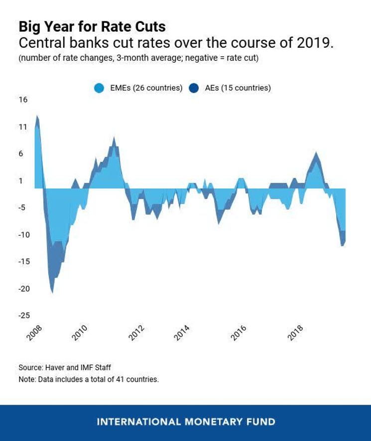 grafico con las bajadas de los tipos por los bancos centrales en 2019 para articulo de acacia inversion