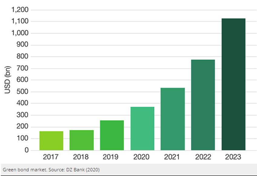 Crecimiento Bonos Verdes | Acacia Inversión