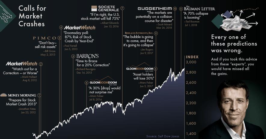 predicciones de crash en los mercados