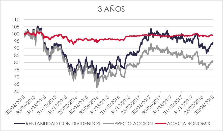 cartera de acciones vs acacia bonomix 3 años