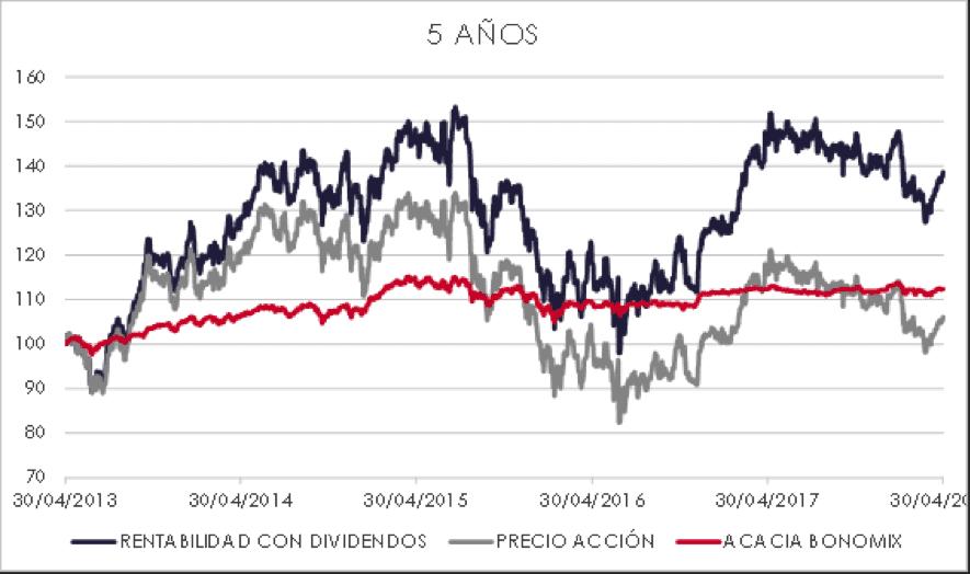 cartera de acciones vs acacia bonomix 5 años
