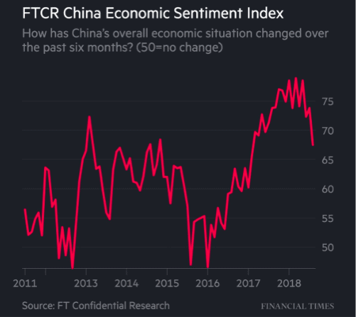 china economic index sentiment