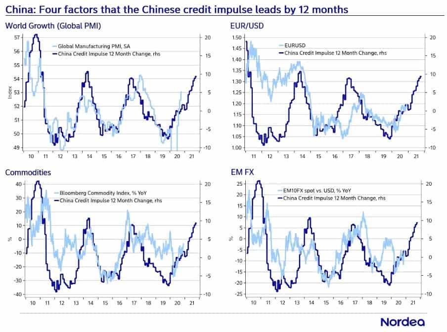 Impulso crediticio China | Acacia Inversión