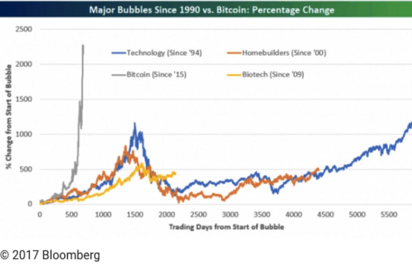 Gráfico comparación entre las mayores burbujas desde 1990 y el bitcoin. Acacia Inversión