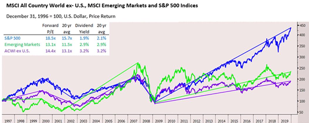 grafico comparativa Bolsa mundial sin EEUU, emergentes y SP500 para articulo acacia inversion
