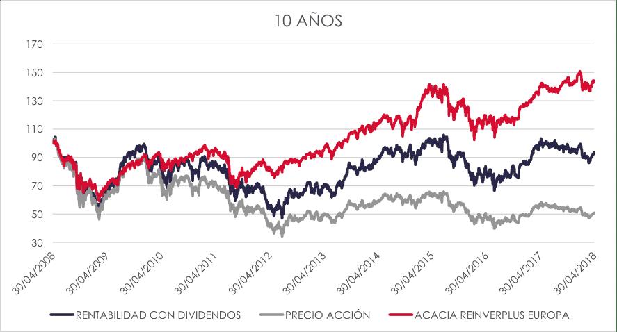 comparativa cartera acciones y Acacia Reinverplus Europa