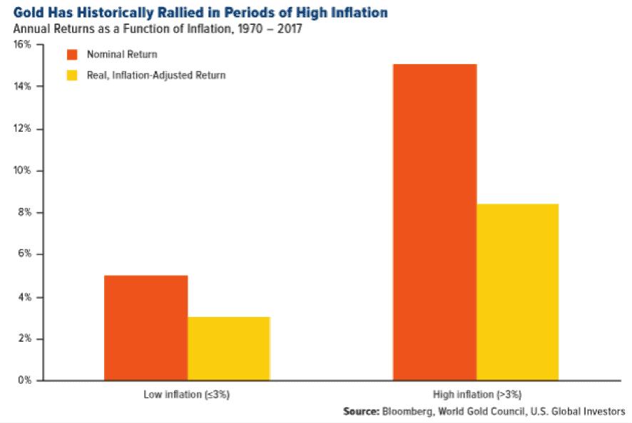 Grafico del comportamiento del oro en periodos de alta inflacion