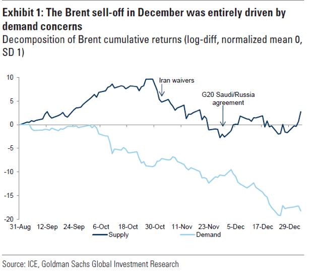 composición de la rentabilidad del petroleo