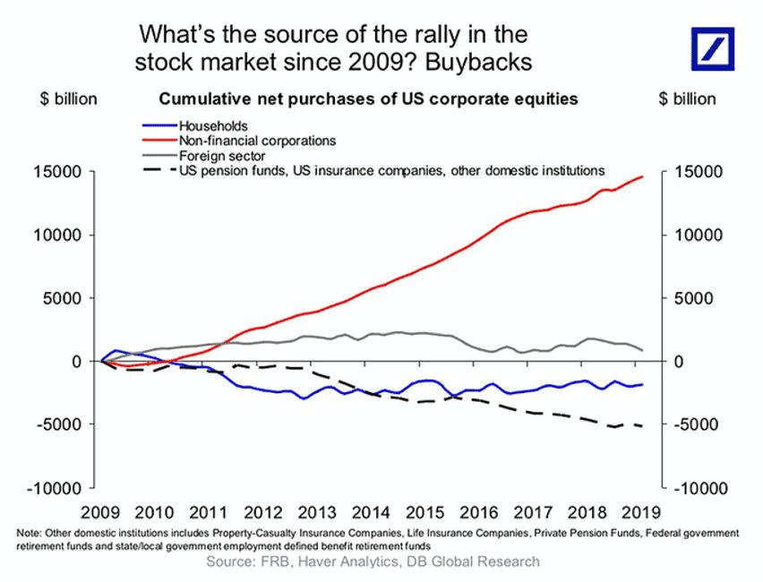 grafico compradores de acciones en EEUU para articulo acacia inversion
