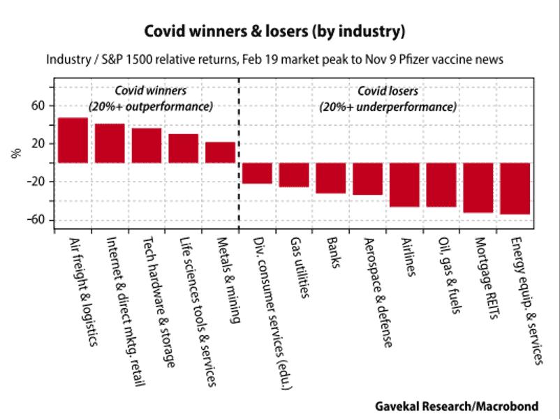 Ganadores y perdedores del Covid | Acacia Inversion