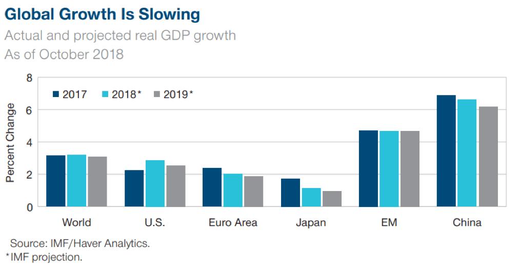 crecimiento global ralentizandose