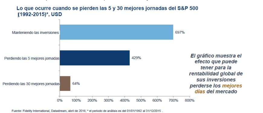gráfico-resultado-al-perder-las-5-o-30-mejores-jornadas-del-SP500-Acacia-Inversión