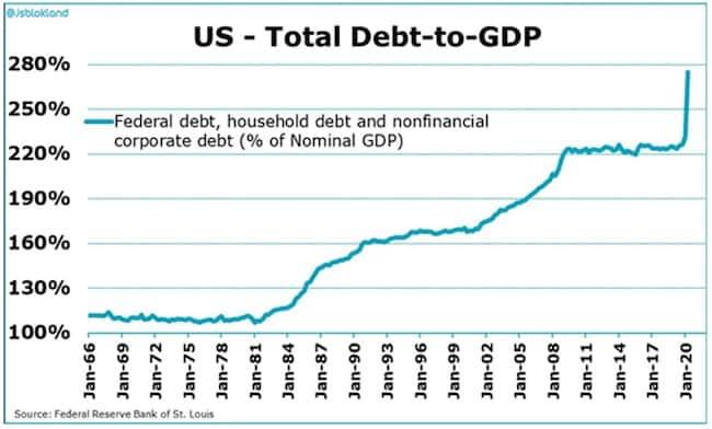 Exceso de deuda | Acacia Inversion