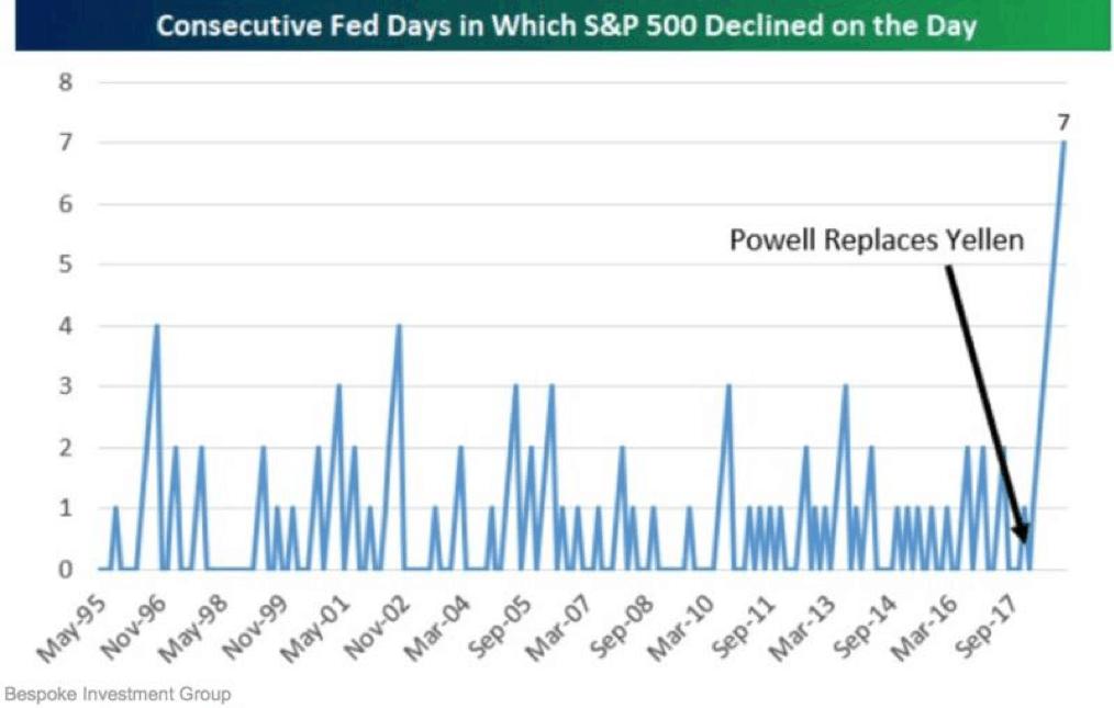 grafico con dias consecutivos de la FED con caidas del SP